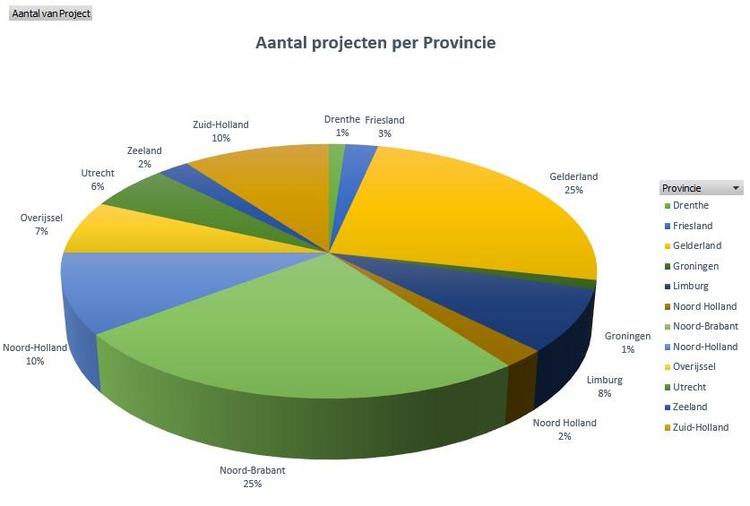 per provincie 2021